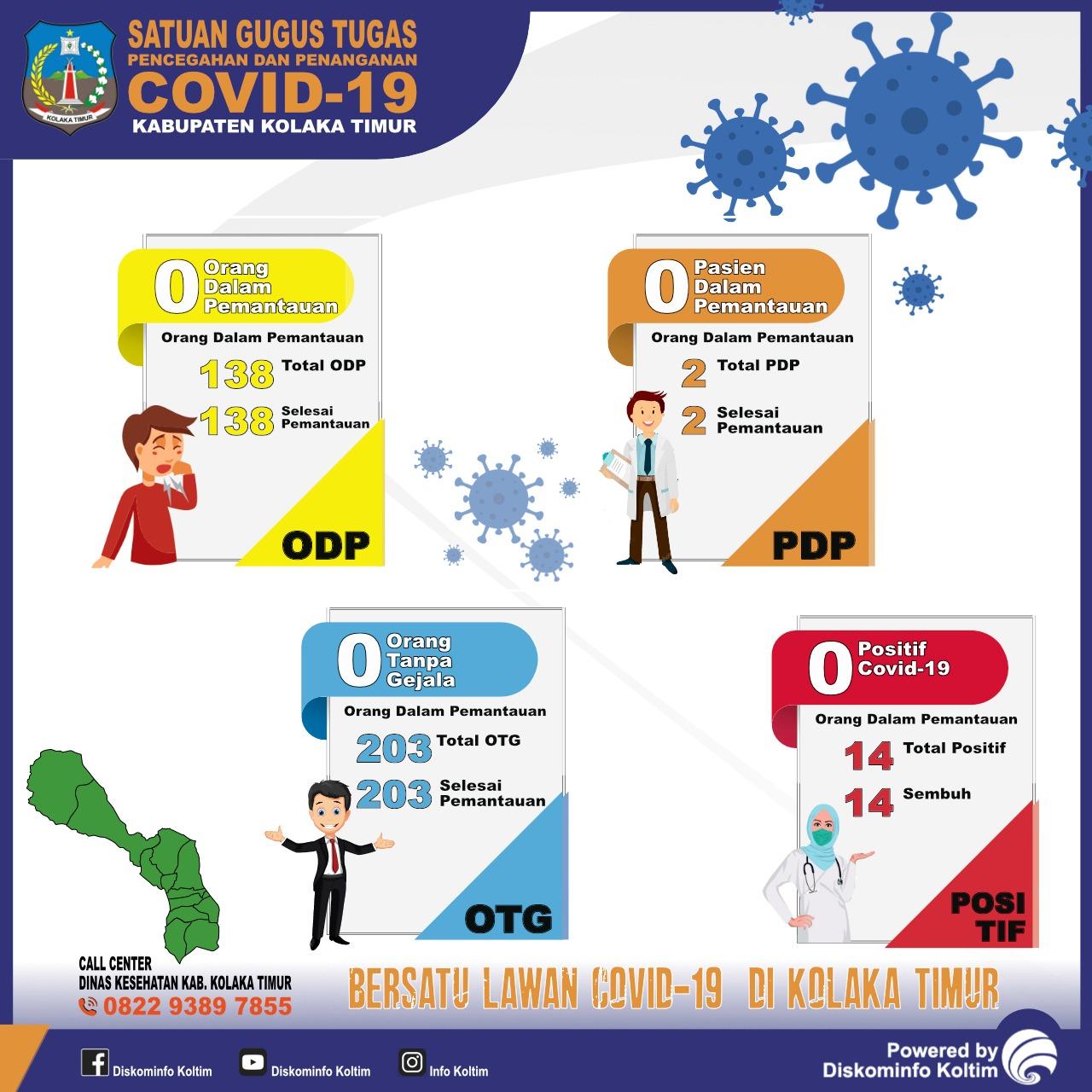 DATA COVID-19 KAB. KOLAKA TIMUR TANGGAL 16 JULI 2020