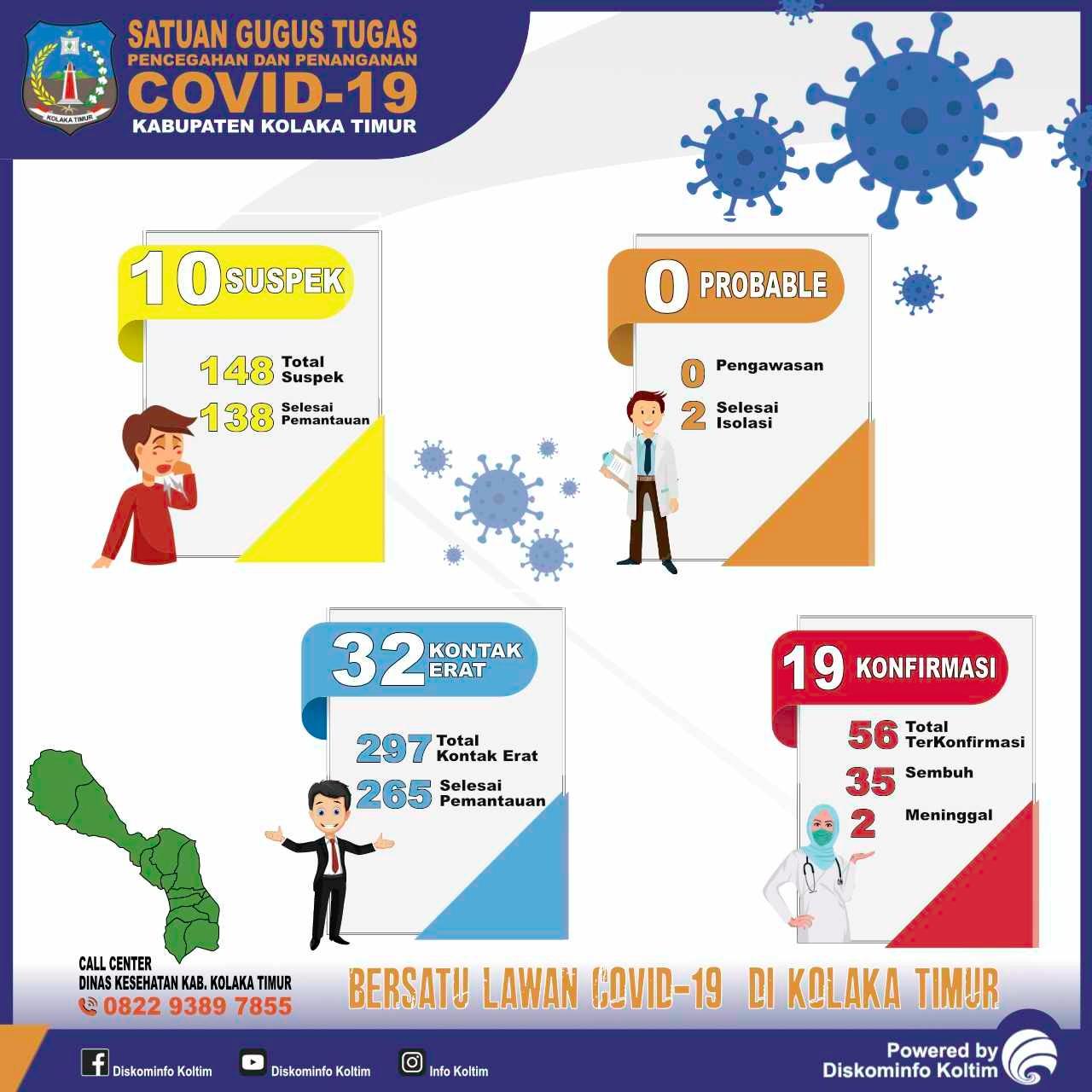 DATA COVID-19 KAB. KOLAKA TIMUR TANGGAL 1 NOVEMBER