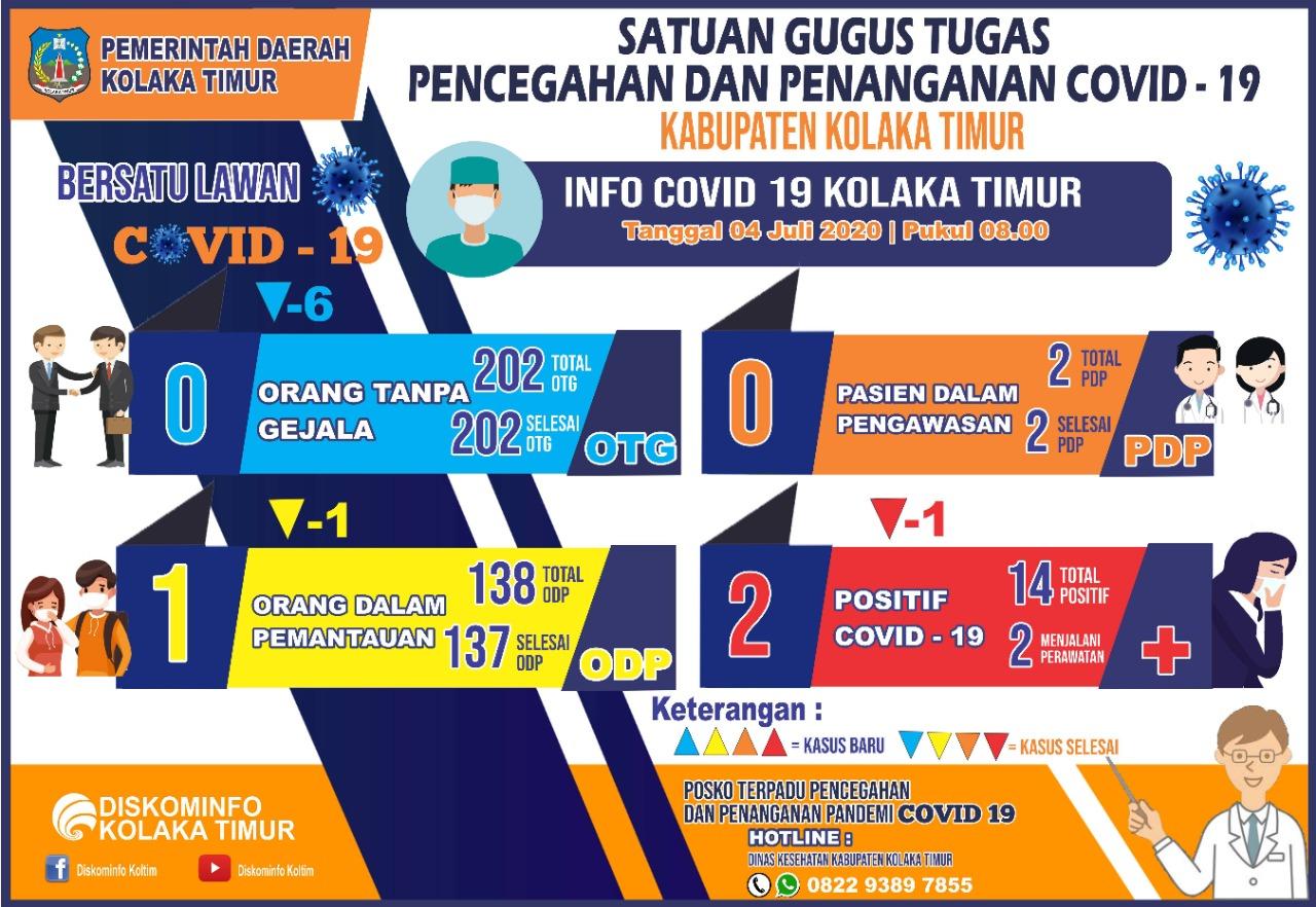 DATA COVID-19 KAB. KOLAKA TIMUR TANGGAL 4 JULI 2020