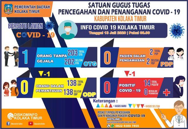 DATA COVID-19 KAB. KOLAKA TIMUR TANGGAL 13 JULI 2020