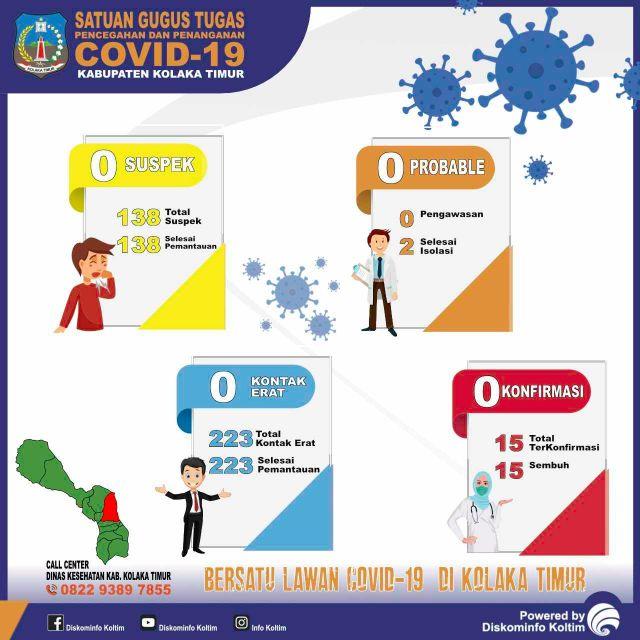 DATA COVID-19 KAB. KOLAKA TIMUR TANGGAL 6 SEPTEMBER 2020