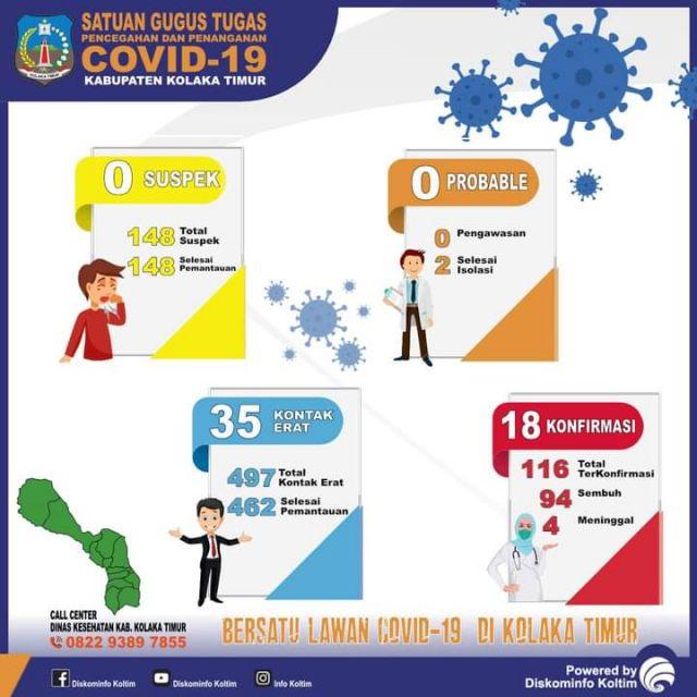 DATA COVID-19 KAB. KOLAKA TIMUR TANGGAL 25 JANUARI 2021